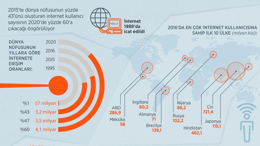 İnternet 2020'de dünya nüfusunun yüzde 60'ına ulaşacak