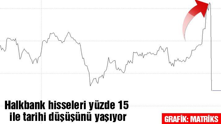 Halkbank hisseleri çakıldı
