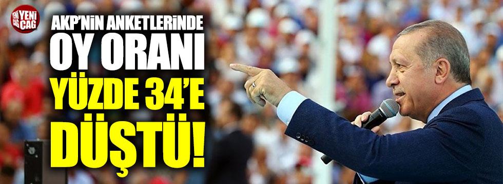 """''AKP'nin anketlerinde oy oranı yüzde 34'e düştü"""""""