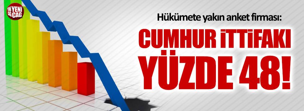 Hükümete yakın anket şirketinden Erdoğan'ı üzecek haber