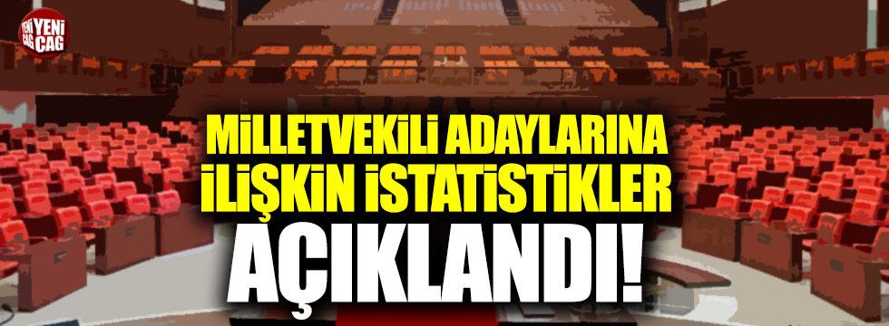 Milletvekili adaylarına ilişkin istatistikler açıklandı