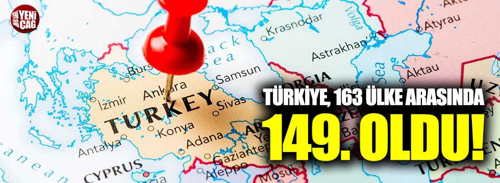 Türkiye, 163 ülke arasında 149. oldu