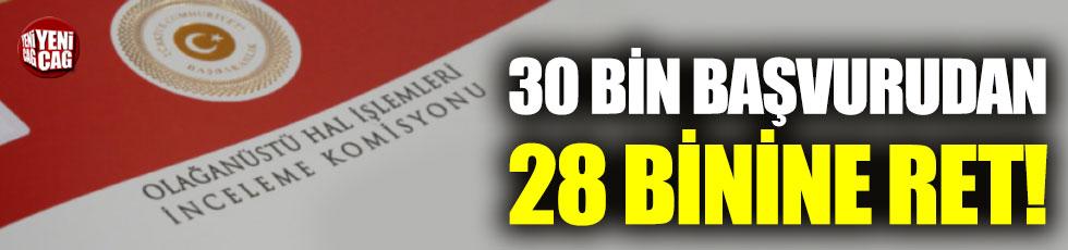 OHAL Komisyonunda kaç başvuru sonlandırıldı?