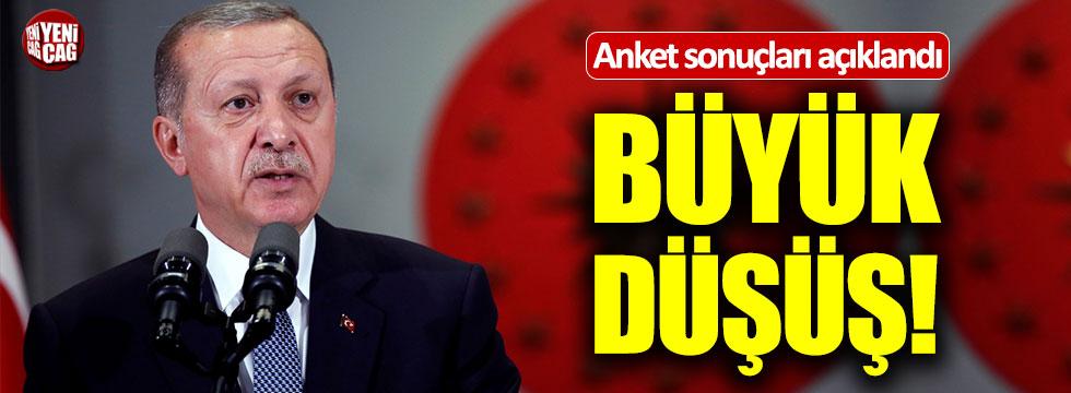 Son dakika: Anket sonuçları açıklandı! Tayyip Erdoğan...