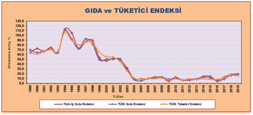 turk-is-dort-kisilik-ailenin-beslenme-tutari-2431-lira-8350-dhaphoto1.jpg