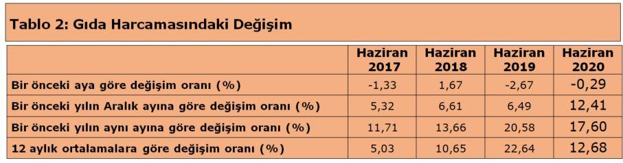 turk-is-dort-kisilik-ailenin-beslenme-tutari-2431-lira-8350-dhaphoto2.jpg