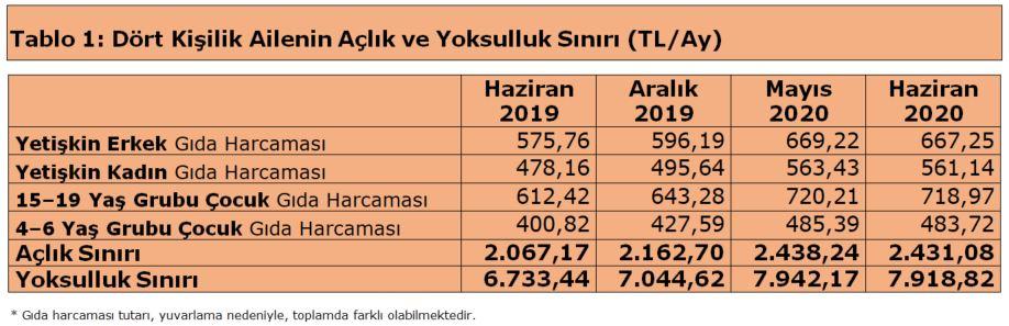 turk-is-dort-kisilik-ailenin-beslenme-tutari-2431-lira-8350-dhaphoto3.jpg